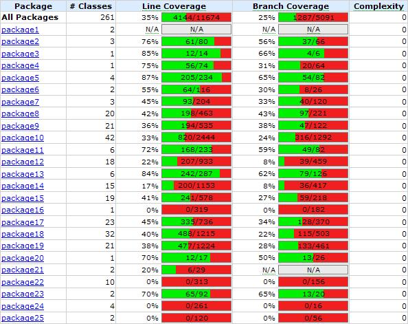 Statistics of classes usage report