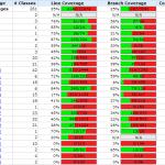 Сбор статистики использования классов при помощи Cobertura